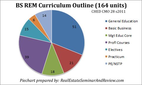BS REM Course Curriculum Outline